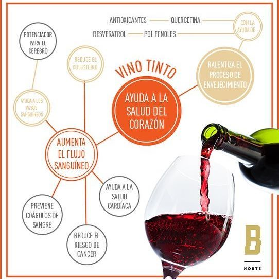 Algunos Beneficios Del Vino Tinto Barriqueronorte Hermosillo Nacedelfuego Benefit Benefits Sonora Tastefull Alcoholic Drinks Red Wine Alcohol