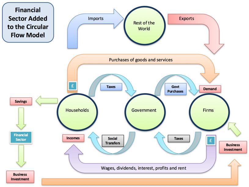 Understanding the Circular Flow of and… tutor2u