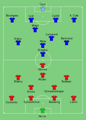 Chelsea Starting Lineup View The Starting Lineups And Subs For The Bay Munich Vs Chelsea In 2020 Uefa Champions League Champions League Trophy Champions League Final