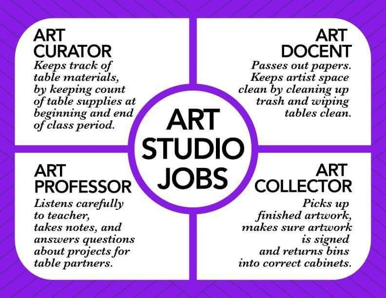 Art Jobs Nice Titles Art Classroom Management Art Room Jobs