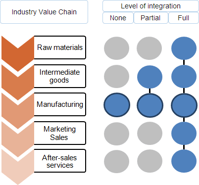 Industry S Value Chain And Three Different Levels Of Vertical