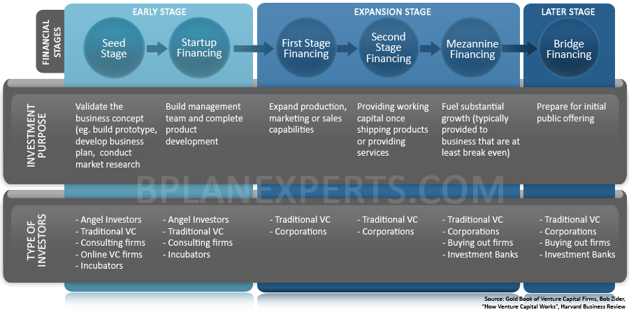 startup phases Startup funding, Start up, Entrepreneur