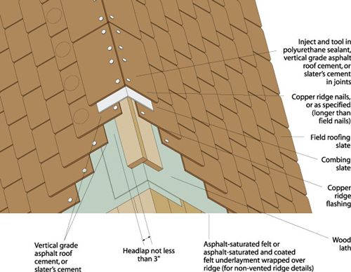 Roof Tips//Elliott Roofing Company//