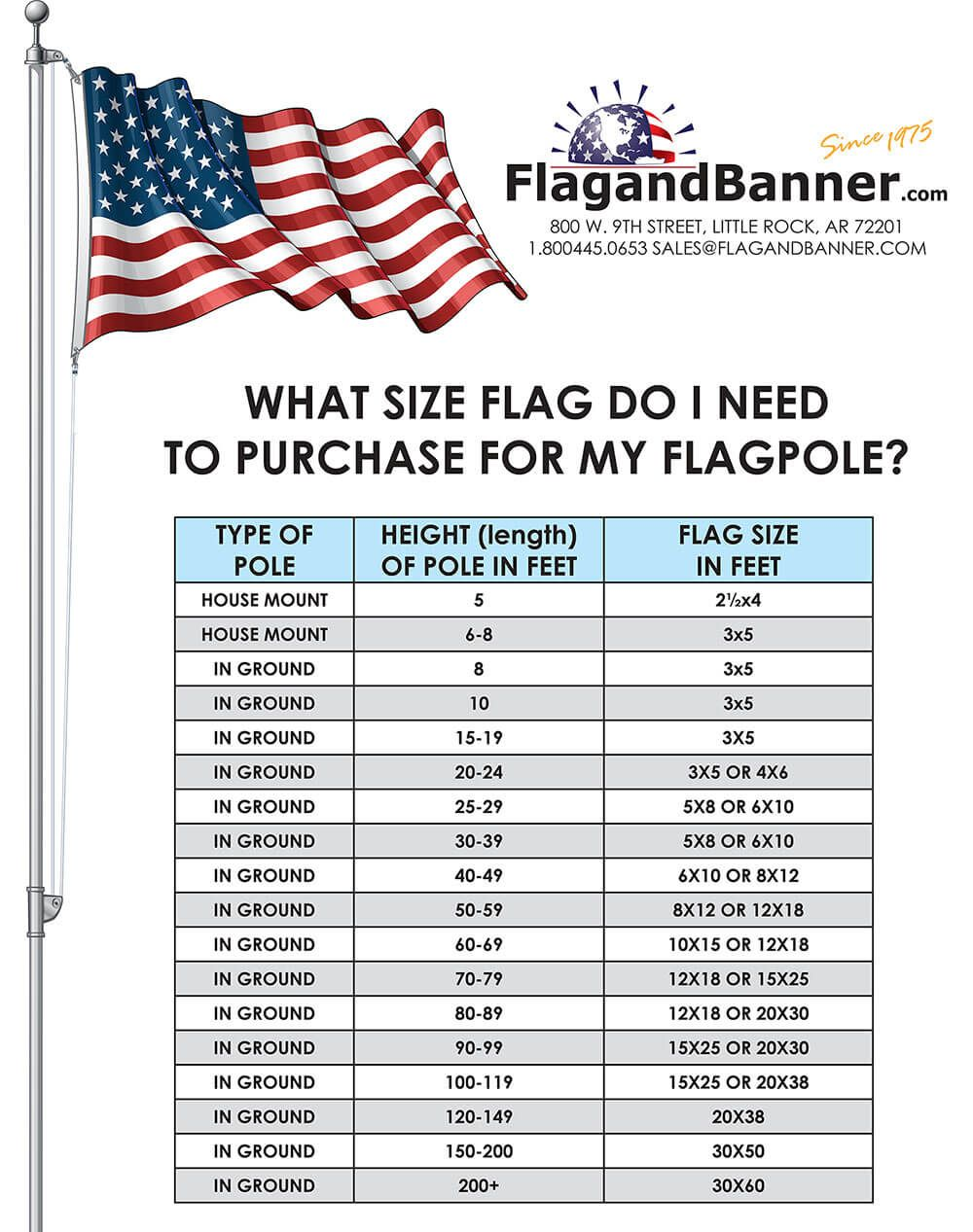 What Size Flag To Use Flag Pole Landscaping Flag Flag Pole