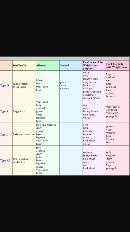 Pin on Blood type o negative diet