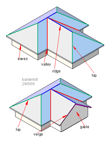 Crossed Hip Roofing Hip Roof House Roof Roof Design