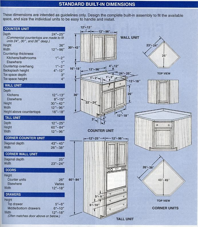 Kitchen Cabinet Dimensions: Standard Built-in Cabinet Dimensions