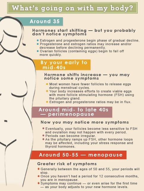 Images Perimenopause Estrogen Are You In Or Menopause Take A Look At Your Individual