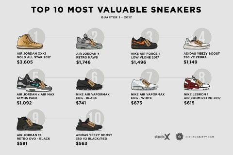 yeezy boost 35 most expensive