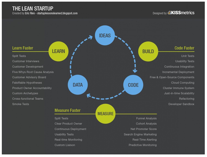 THE LEAN STARTUP Googlehaku Startup infographic, Lean