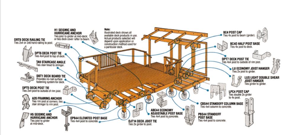 Pin By Slang 4me On E Decking Building A Deck Diy Deck Deck Building Plans