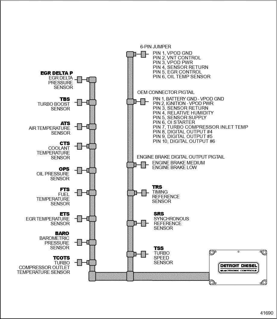 Ddec Iv Application And Installation Throttle Diesel Engine Diesel Engine Detroit Diesel Installation