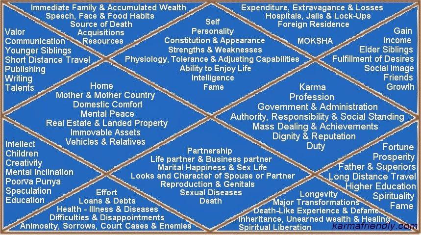Vedic horoscope match making