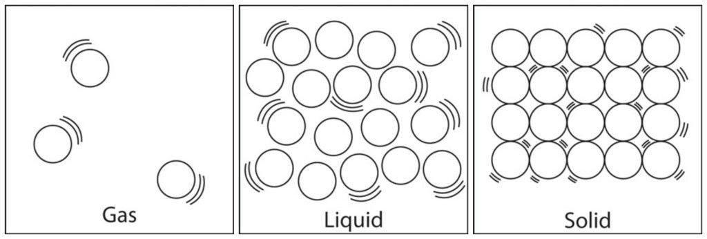States Of Matter Solids Liquids And Gases States Of Matter