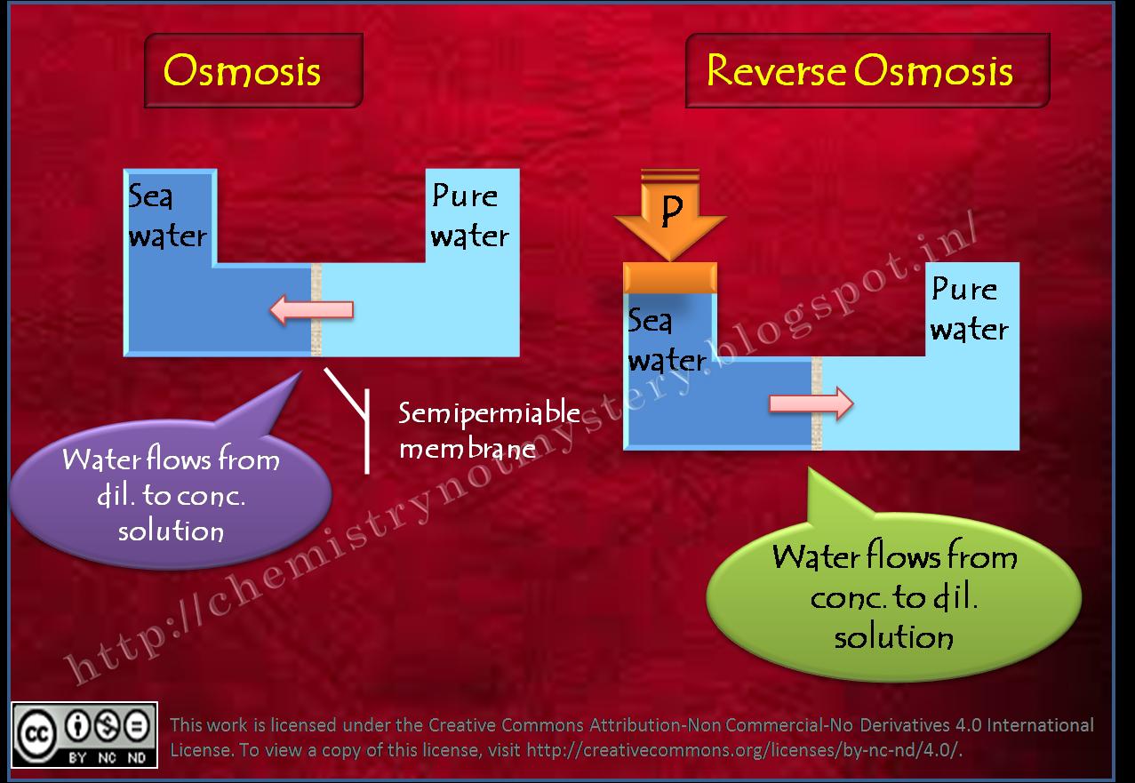 5a3d0c88e0d2ffa8c40f44fbf3c59b42 - Application Of Reverse Osmosis Class 12