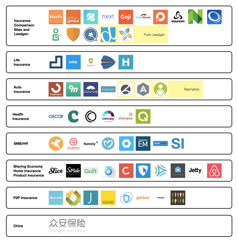Insurance Startups Market Ecosystem Map Greylock Perspectives