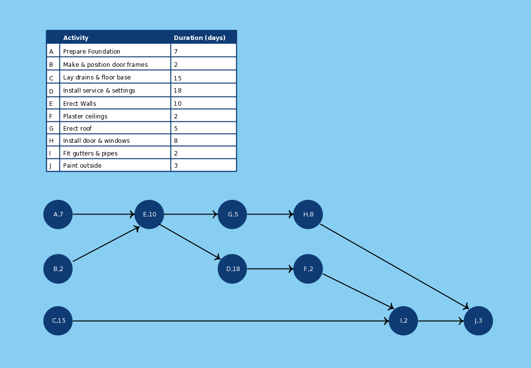 Aon Diagram Template 2 Click The Image To Use As A Template Pert Pertchart Perttemplates Diagram Project Management Tools Templates