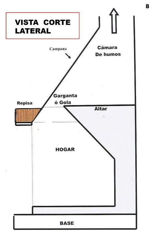 Como hacer una chimenea chimeneas asado for Construccion de chimeneas de lena