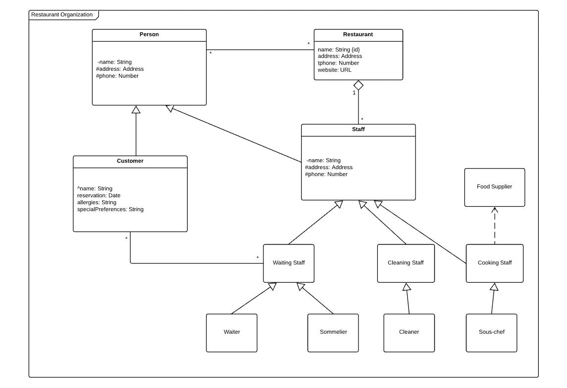42 Innovative Uml Dependency Diagram Design Ideas