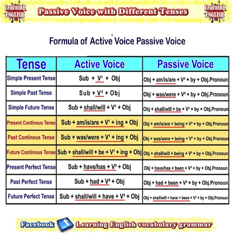 Active and passive voice examples for all tenses | xx | English