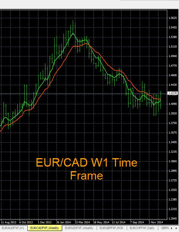 Pin On Forex Signals Forex Charts