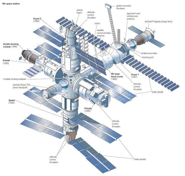 Mir Space Station Tekniikka