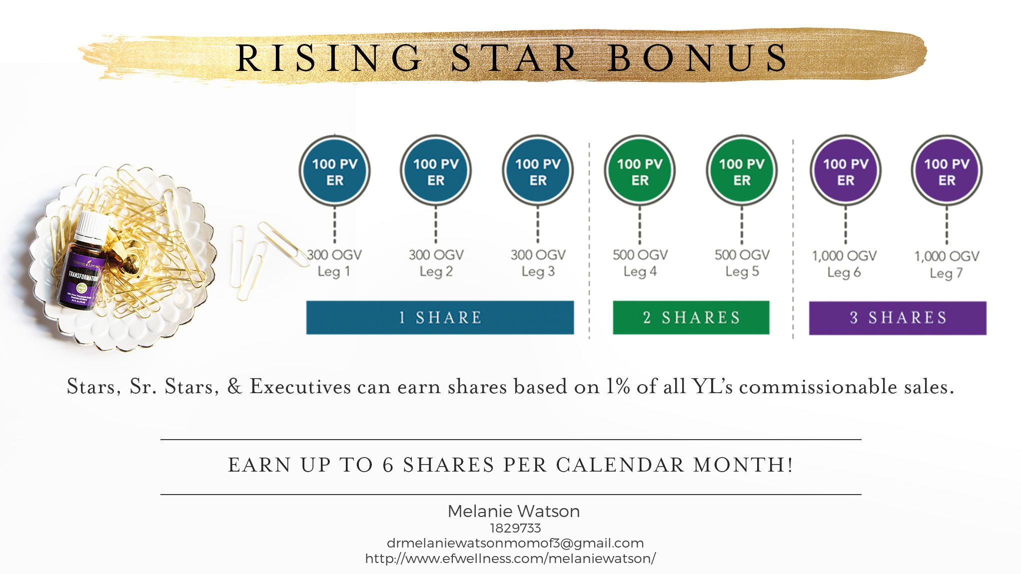 Pin on Young Living Business Builders
