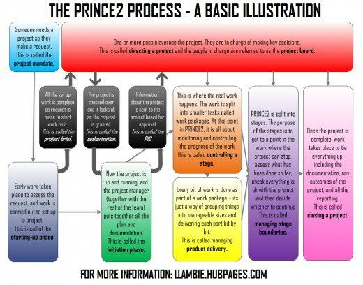 The Minute Prince Terminology Recap In Preparation For A Job