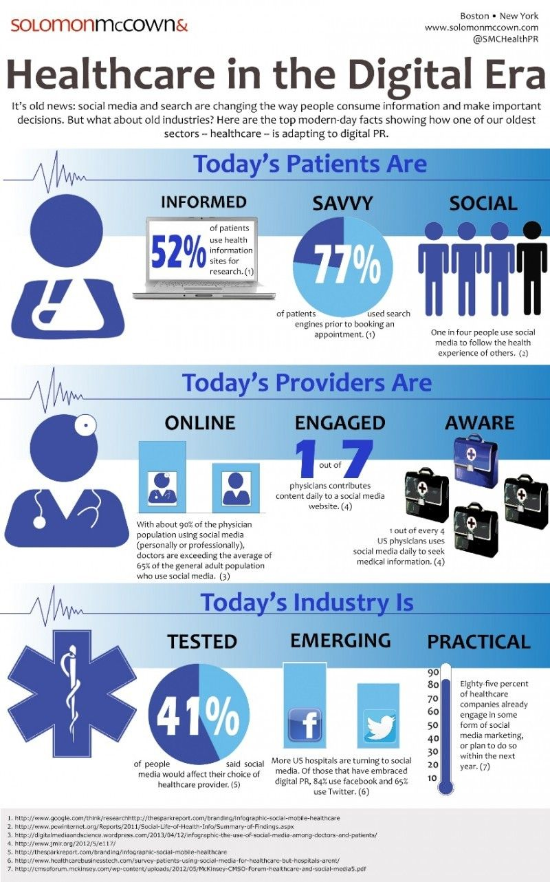 The Use Of Digital Health Technologies And Social Media
