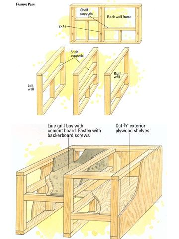 framing plan diy projects pinterest outdoor kitchen plans rh pinterest com au plans for outdoor kitchen cabinet plans for outdoor kitchen using steel studs