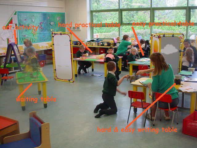 Innovative Classroom Environment ~ Expert assignment innovative learning environments