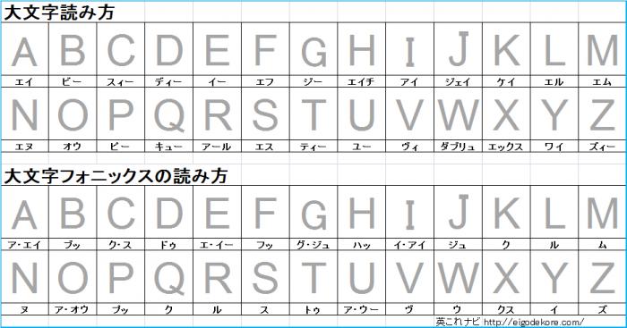 英語の アルファベット 大文字 小文字の読み方と発音は 書き方