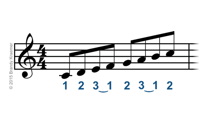 Proper Fingering For Piano Scales Chords Piano Scales And Pianos