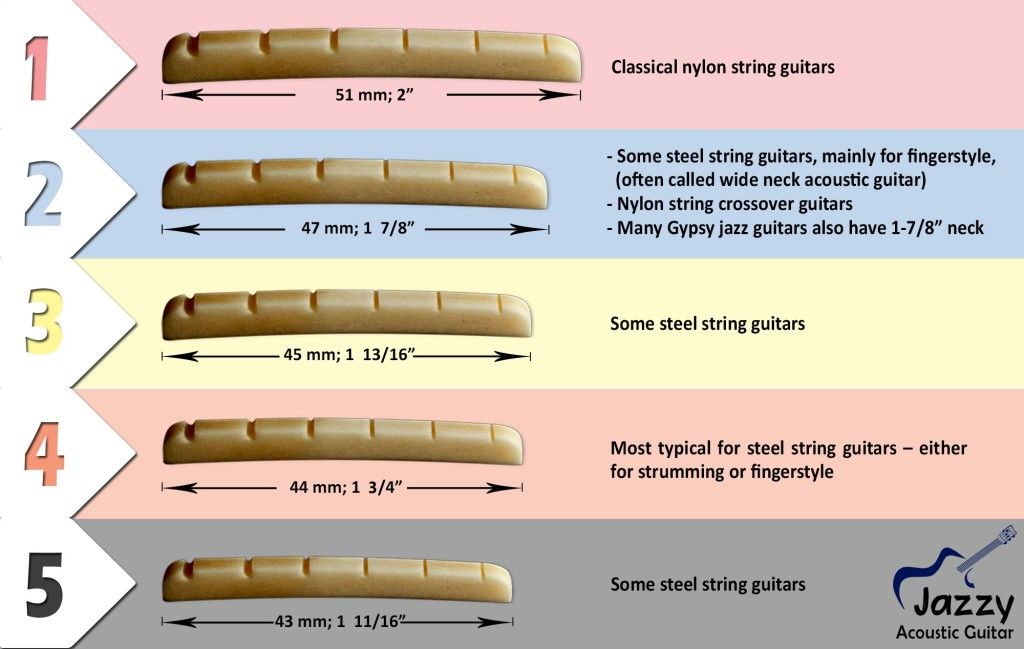 Neck Width Comparison For Acoustic Guitars Jazzy Acoustic Guitar Blog Guitar Neck Luthier Guitar Acoustic Guitar