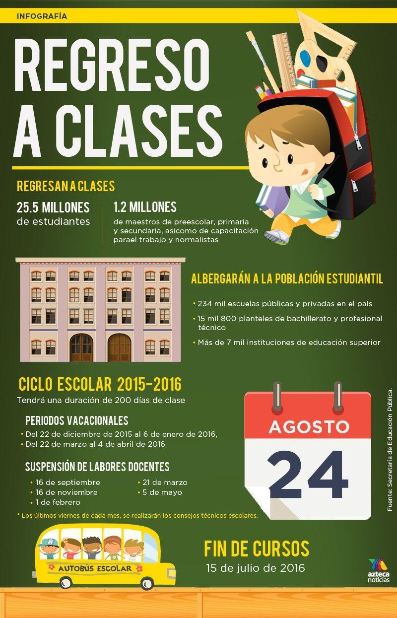 Regreso a clases infografia School help, Home schooling
