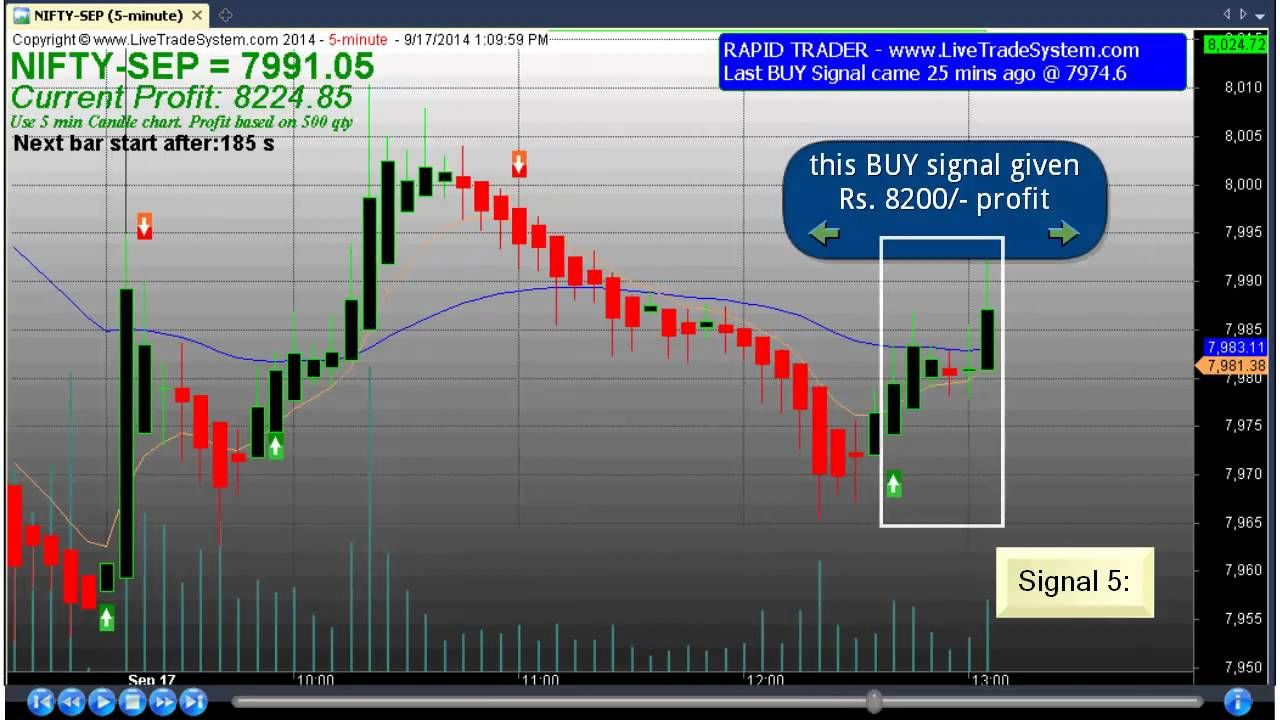 Cool 100 Best Trading Software With Precise Buy Sell Signal