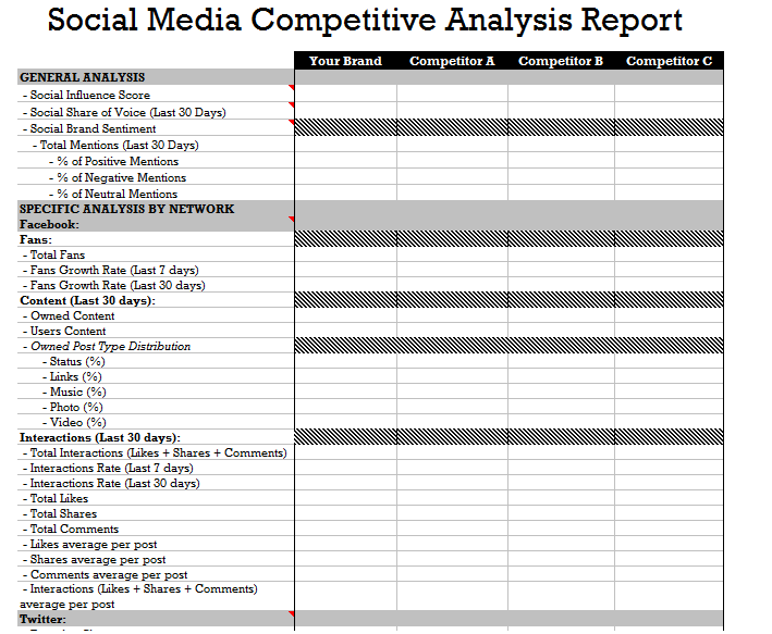How To Run An Online Competitor Analysis Part 2 Competitor Analysis Social Media Analysis Social Media Report