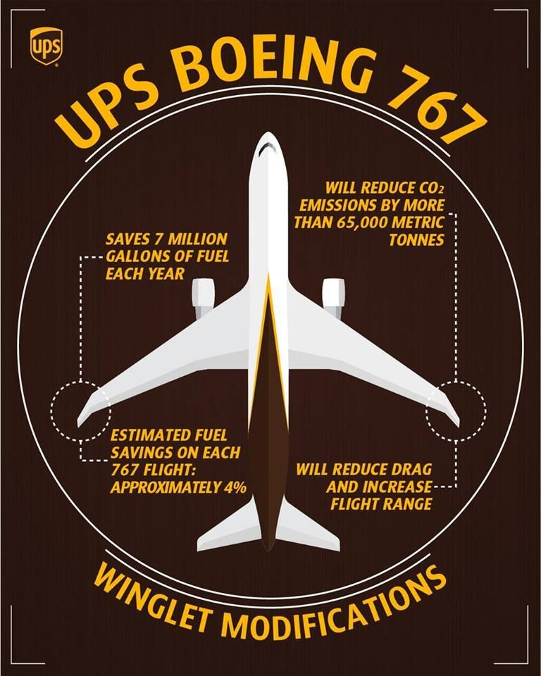 UPS Boeing 767 cargo plane / freighter graphic showing winglet