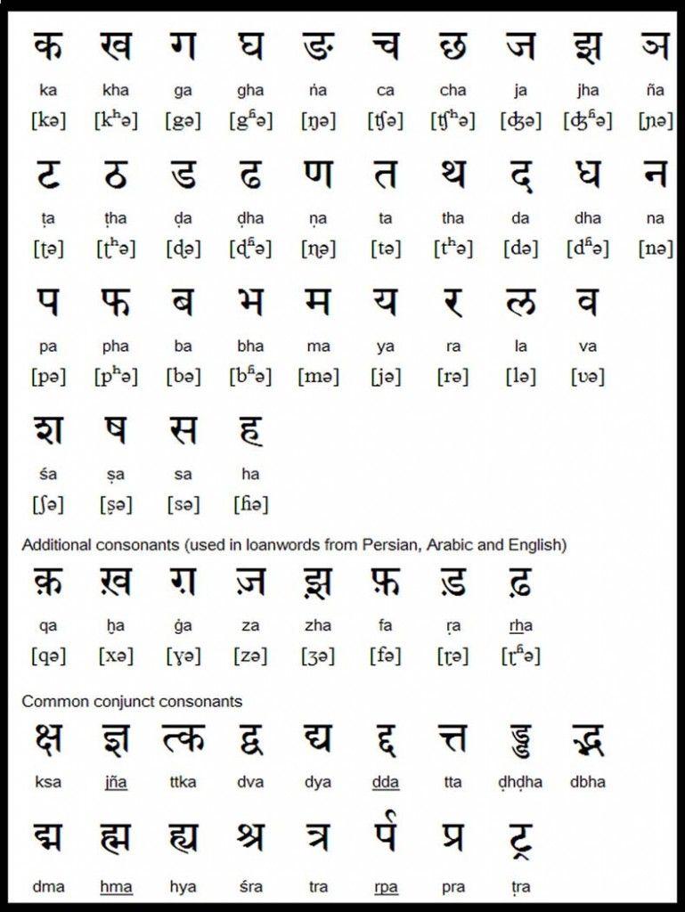 punjabi alphabet Google Search