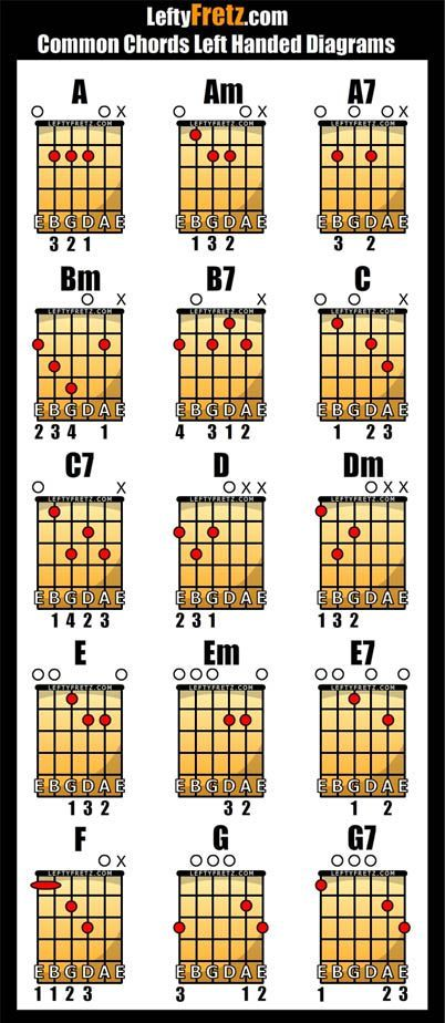 Acoustic Guitar Chords For Beginners Give It A Few Seconds To Load