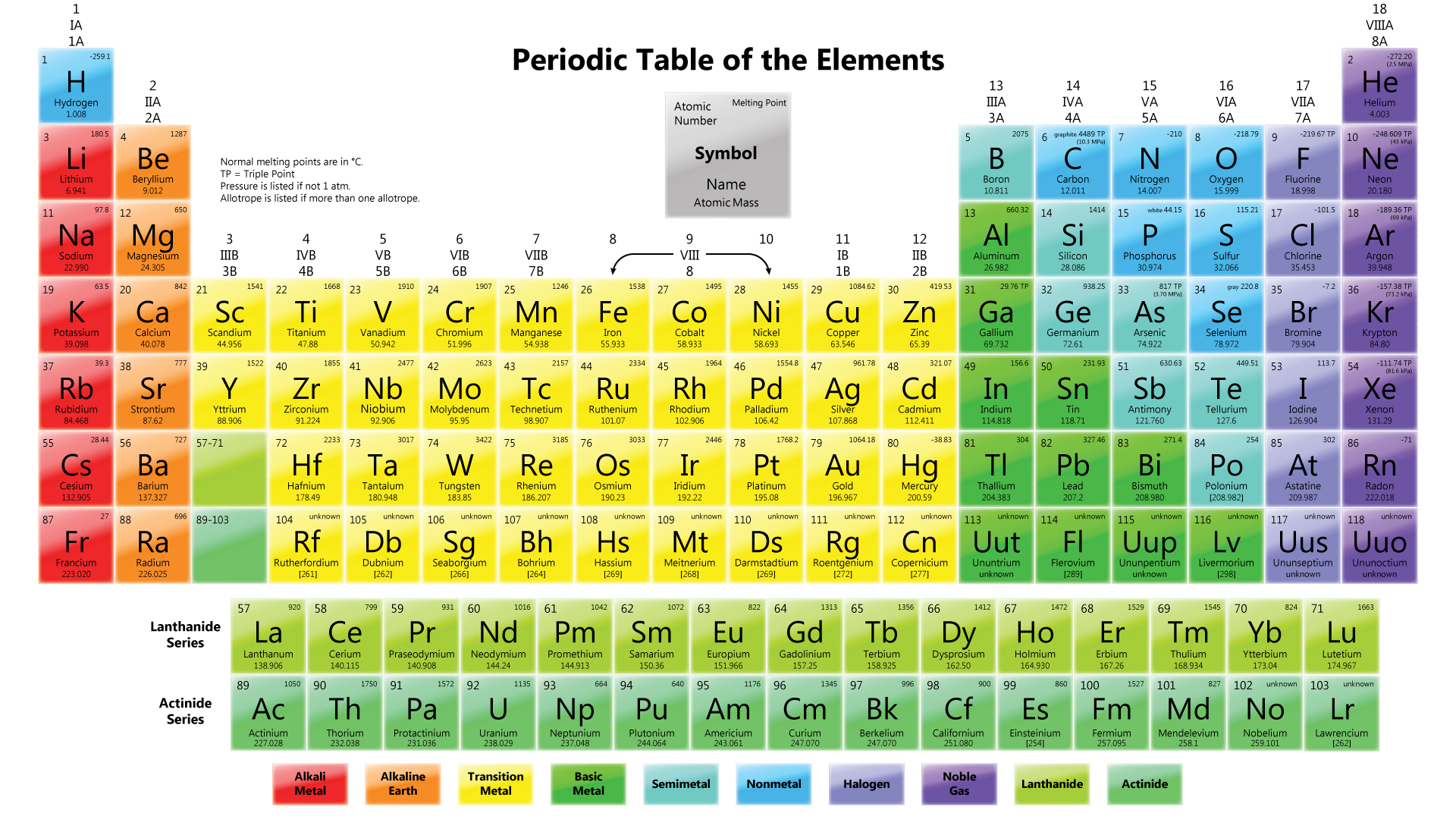 What is the periodic table of the elements a plus topper periodic table urtaz Images