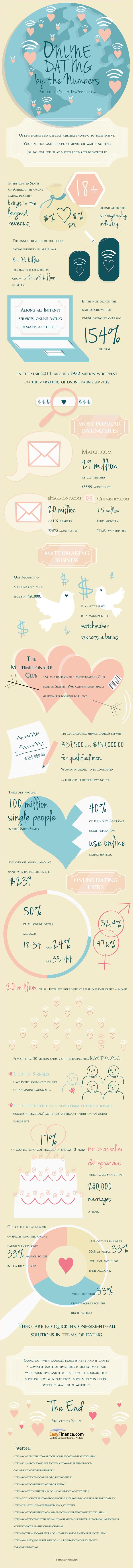 Online Dating tips Forum stevnemøte Humboldt