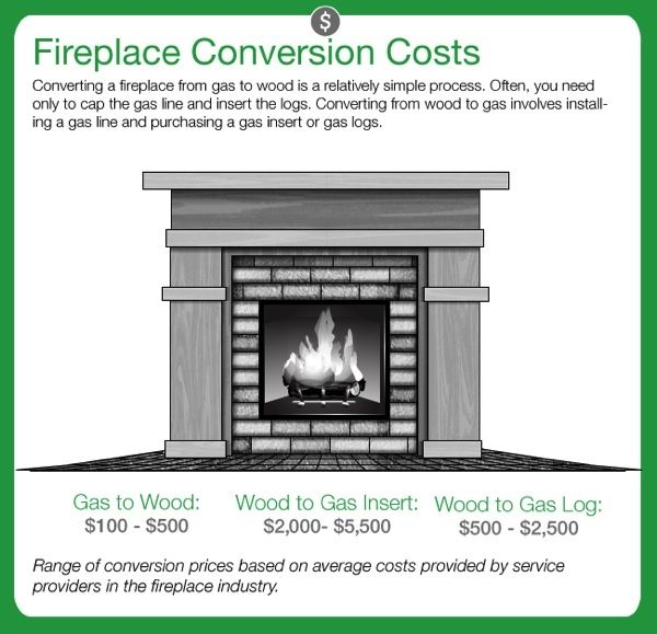 Wood Fireplace Converted To Gas Back Tcworks Org