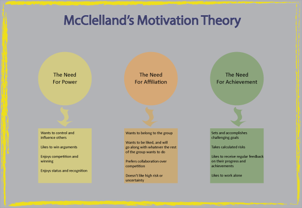 Theories ways to motivate employees