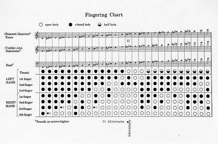 finger chart for recorder beginner Recorder Fingering Chart