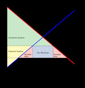 Economic Freedom Economics Economic Analysis Chicago School