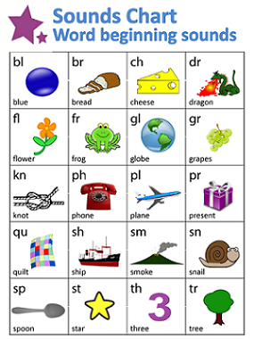 try using this word beginning sounds chart when you start teaching