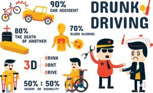 Pin On Drunk Driving Accidents