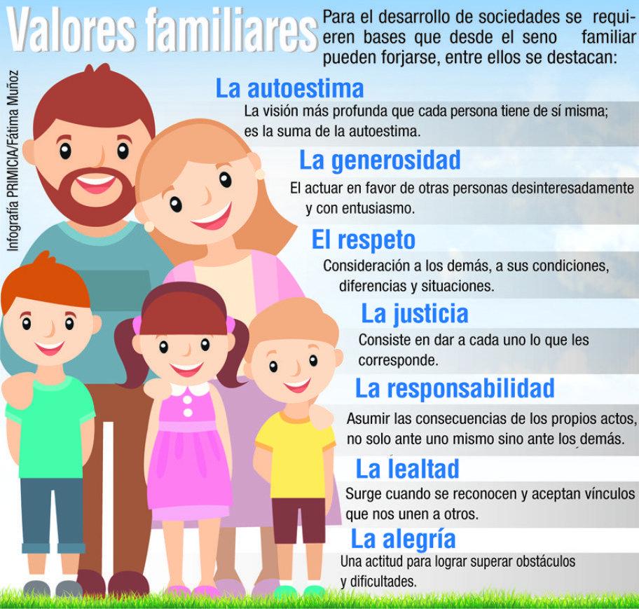 Pin En Valores De Familia