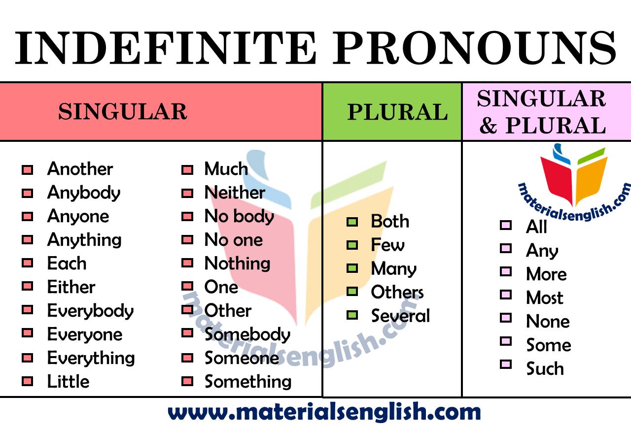 Indefinite Pronouns In English